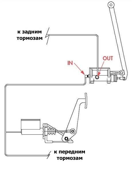 Гидравлический ручной тормоз